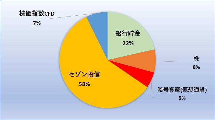 資産内訳グラフ201902