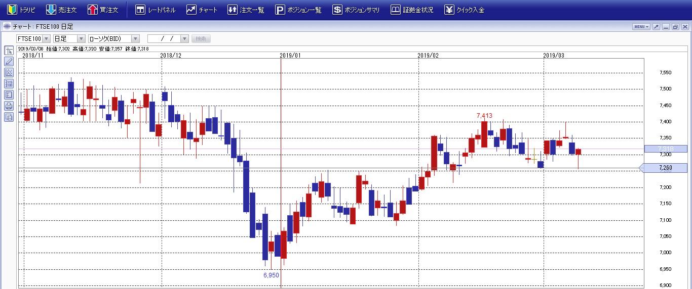 FTSE100チャート201902