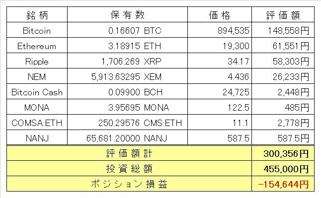 暗号通貨資産201909