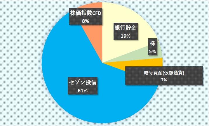 資産内訳グラフ201909